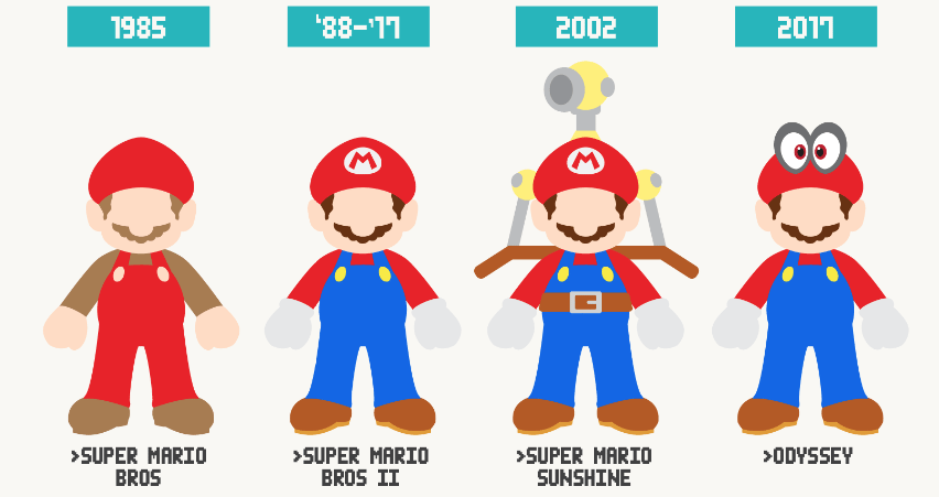 Evolution of Video Game Characters Over the Years.