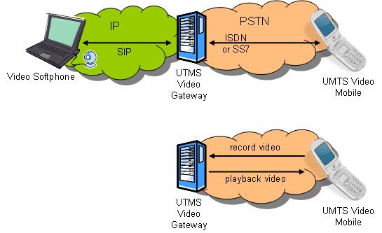 ipcom: UMTS Video.