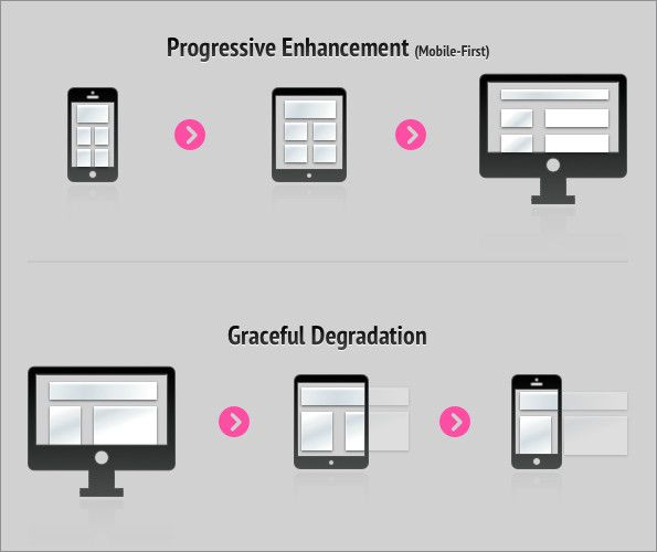1000+ ideas about Progressive Enhancement on Pinterest.