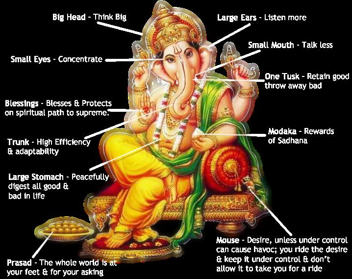 Vinayagar Images Png (+).