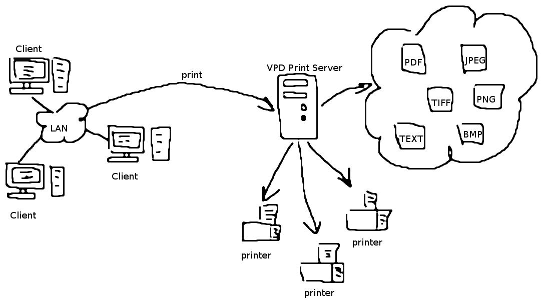 Virtual Printer Driver Features.