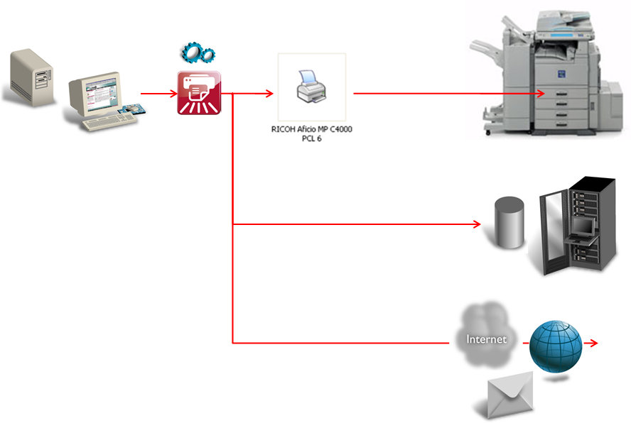 Overview of the Ricoh virtual printer driver.