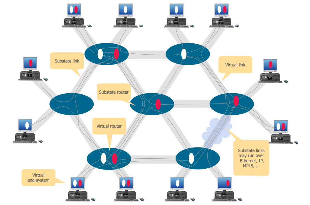 Virtual networks. Computer and Network Examples.