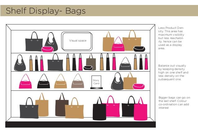 Visual Merchandising Docket.