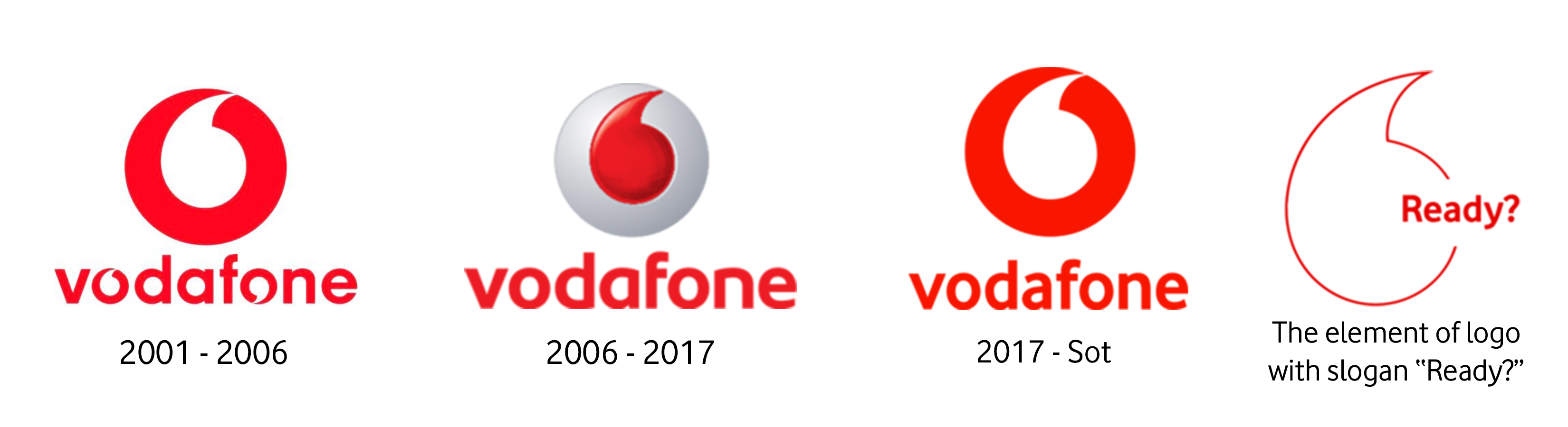 File:Vodafone logos since 2001.png.