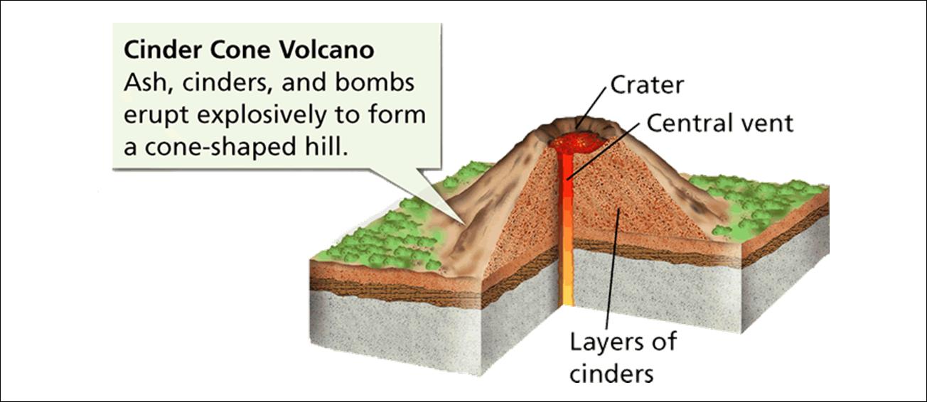 cinder cone volcano.