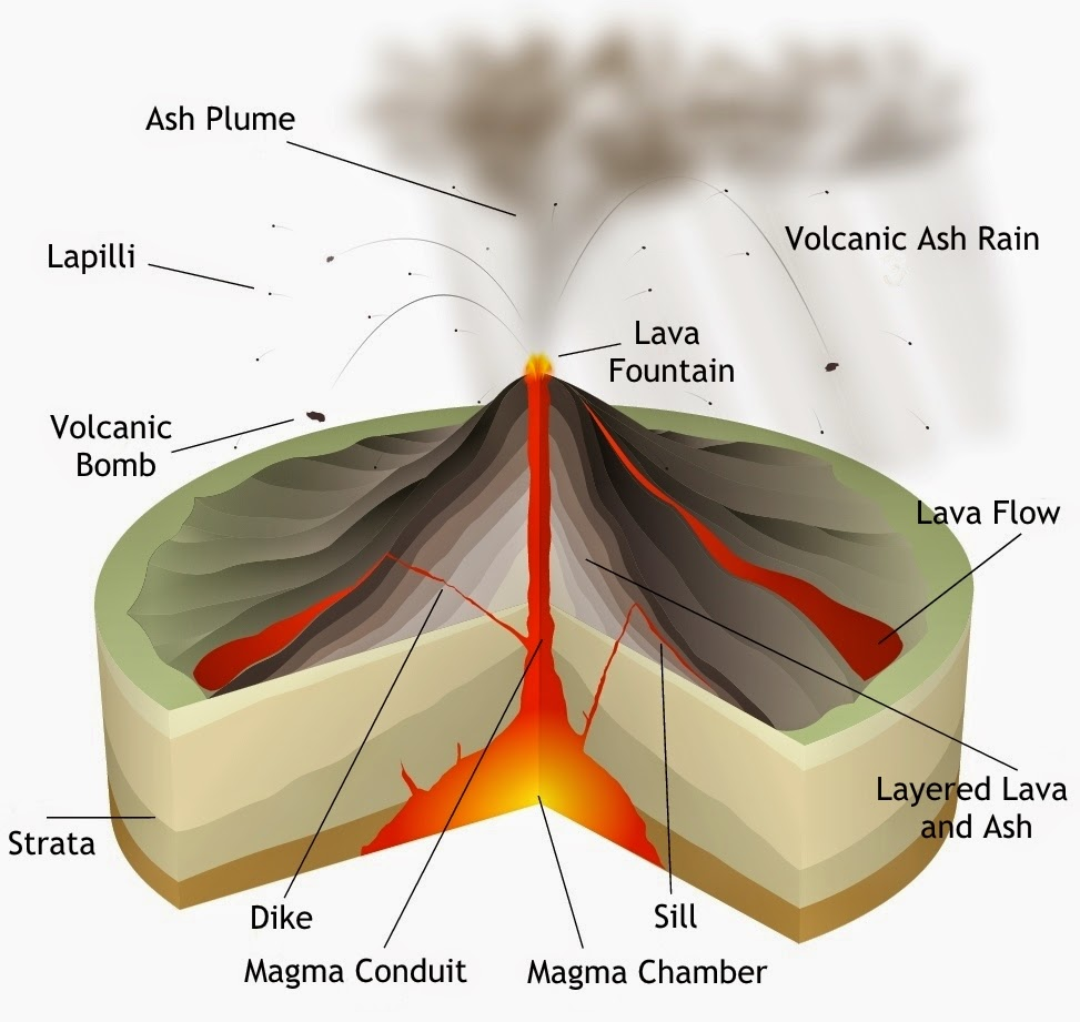 volcanoes formation eruption and types Types and processes gallery - fissure vents  an eruption of indonesia's banda  the following day formation of the third of a group of new cinder cones at the.