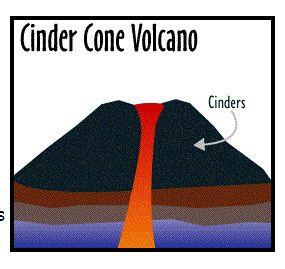 Cinder Cone Volcano Clipart.