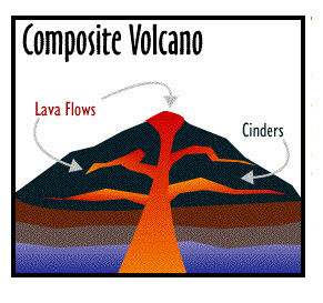 Three Types of Volcanoes: Cinder Cone, Composite, and Shield.