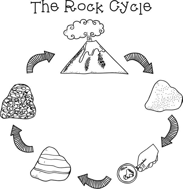three types of rocks coloring pages | Volcanic rock clipart - Clipground