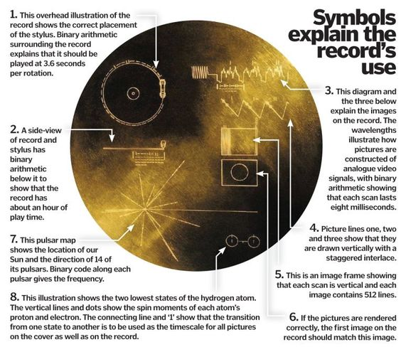 Voyager's Golden Record: Interpreting NASA's message for alien.