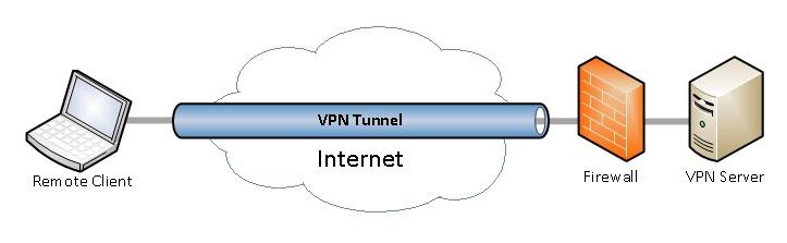 Eliminating VPN Hassles.