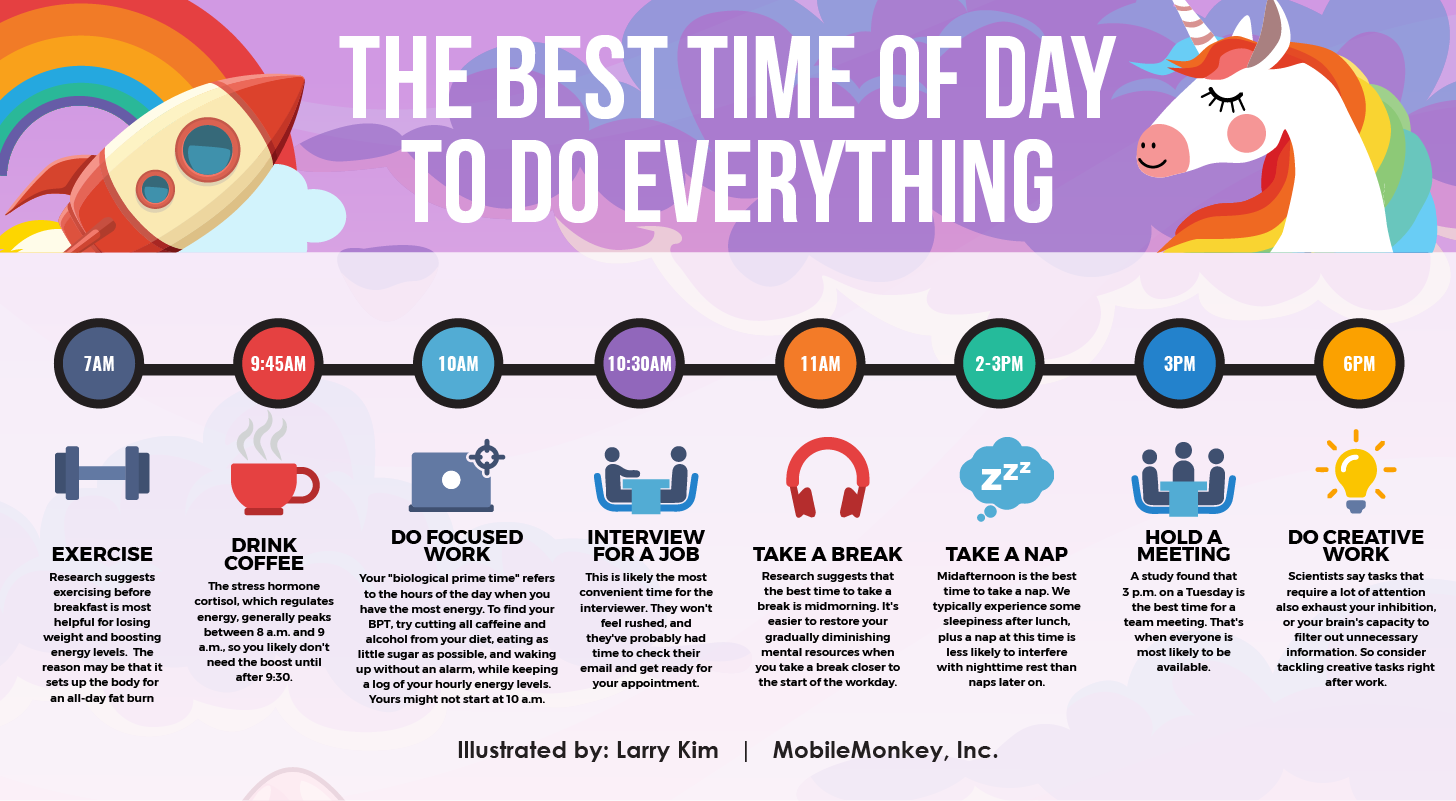 According to Science, Here\'s The Best Time of the Day to Do.