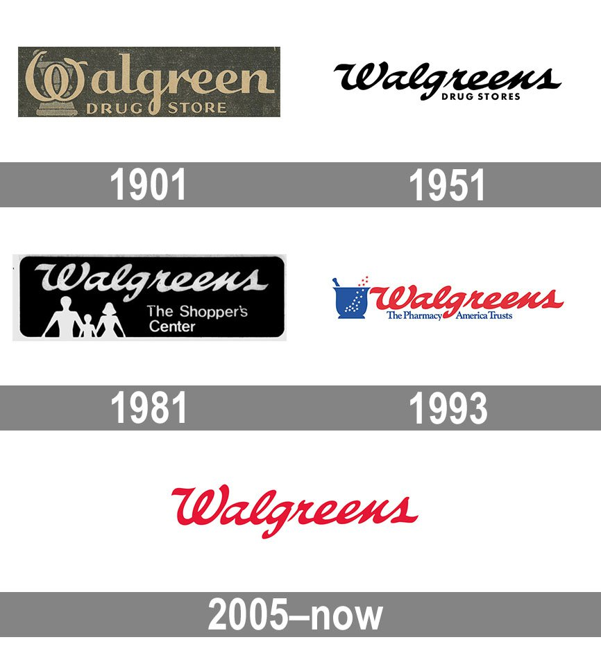 Meaning Walgreens logo and symbol.