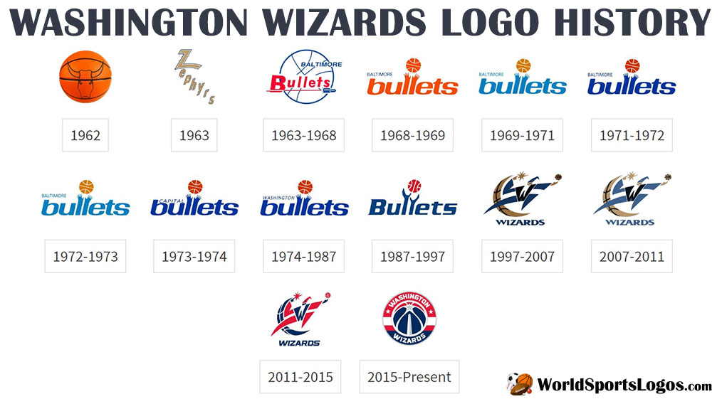 Washington Wizards logos.