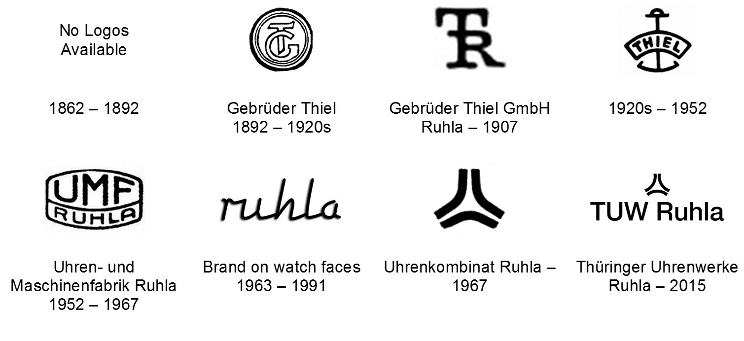 History of the Ruhla brand: The first watch to be mass.