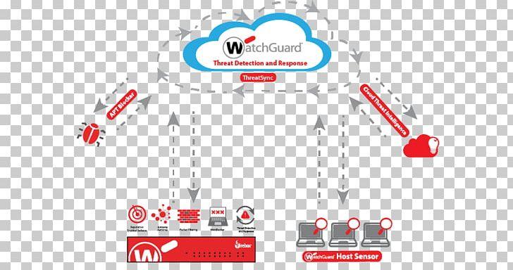 WatchGuard Technologies PNG, Clipart, Area, Brand, Computer.