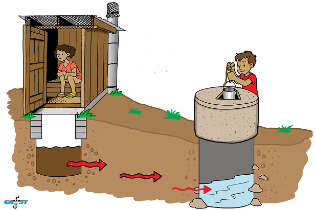 Waterborne diseases.