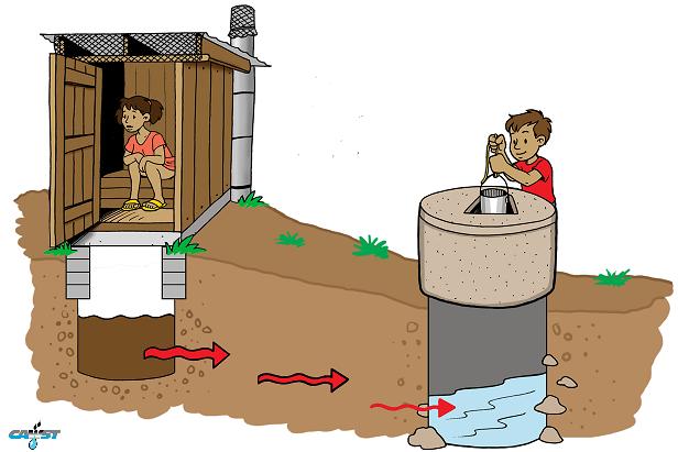 Waterborne diseases.