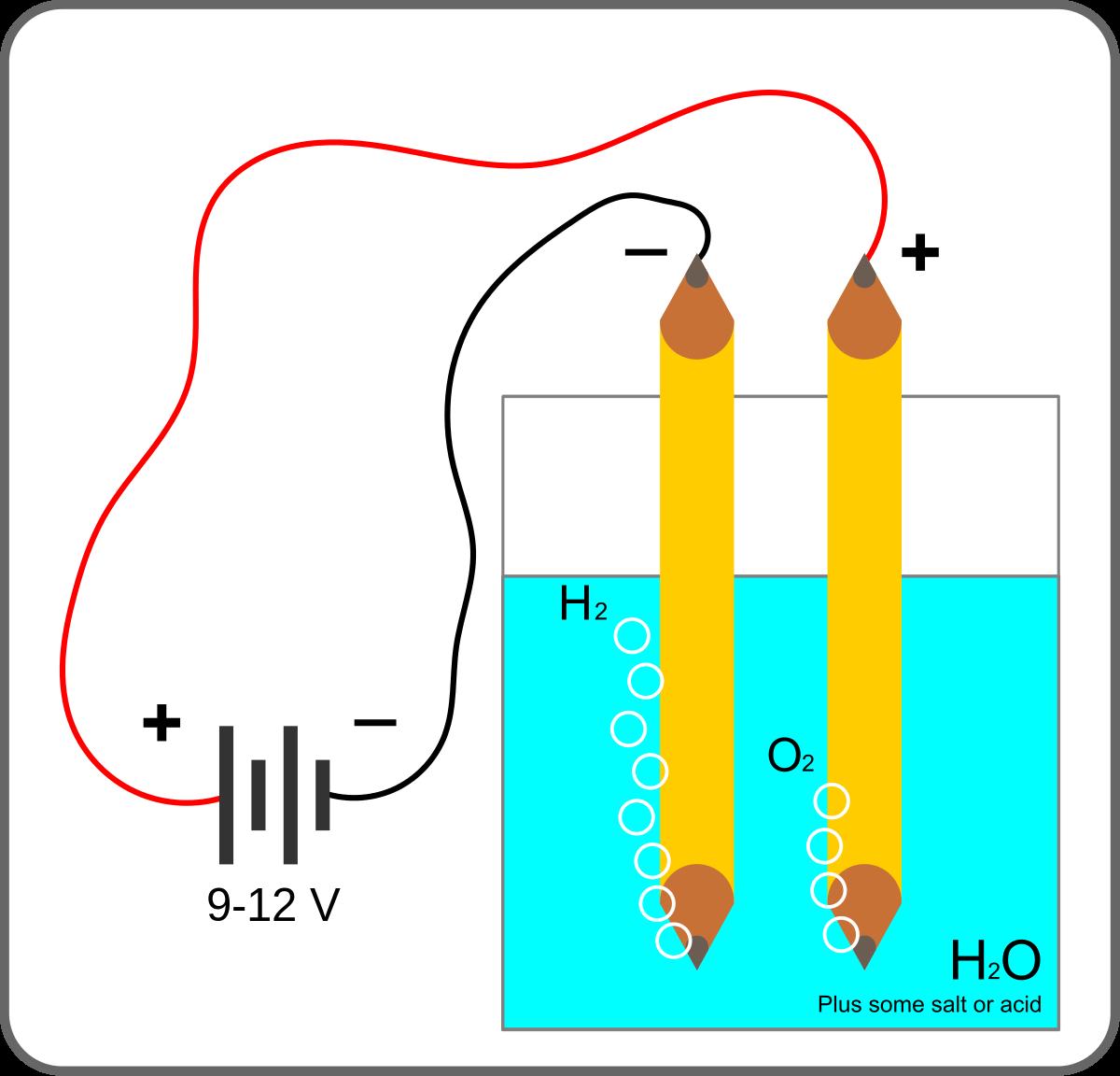 Electrolysis of water.