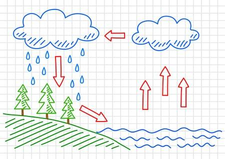 Water Cycle Clipart 13.