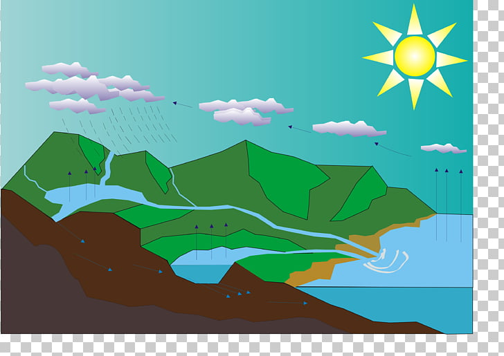 Water cycle Diagram Worksheet Hydrology, cycle PNG clipart.