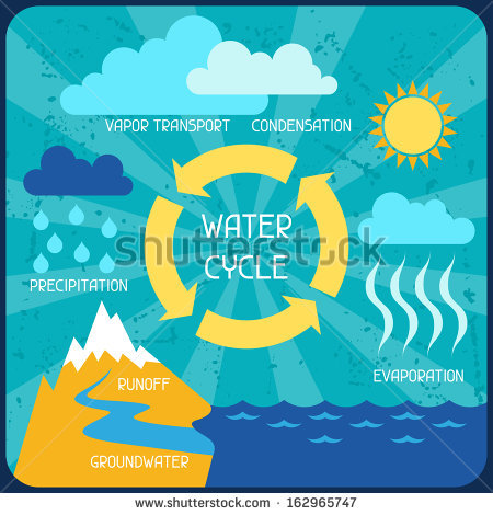 Water Cycle Stock Images, Royalty.