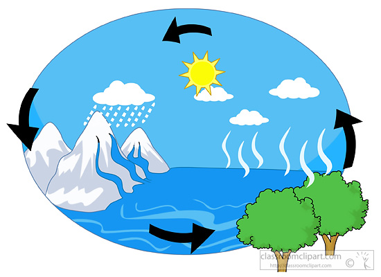 13+ Water Cycle Clip Art.