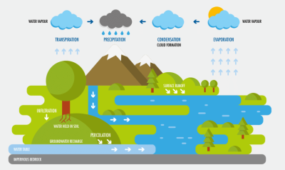 THE WATER CYCLE PNG.