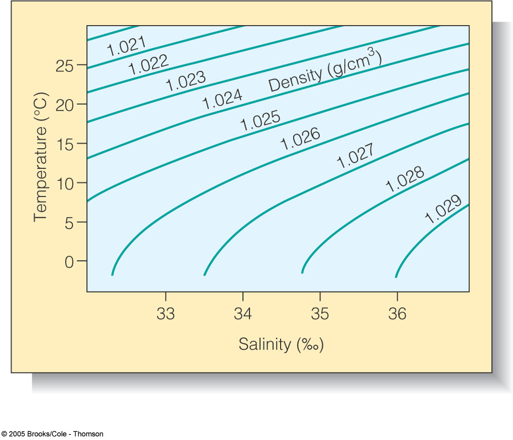 density and salinity of seawater comparison of methods 1temperature and salinity distributions 2seawater density and the physical properties of seawater today the standard method for determining salinity is.
