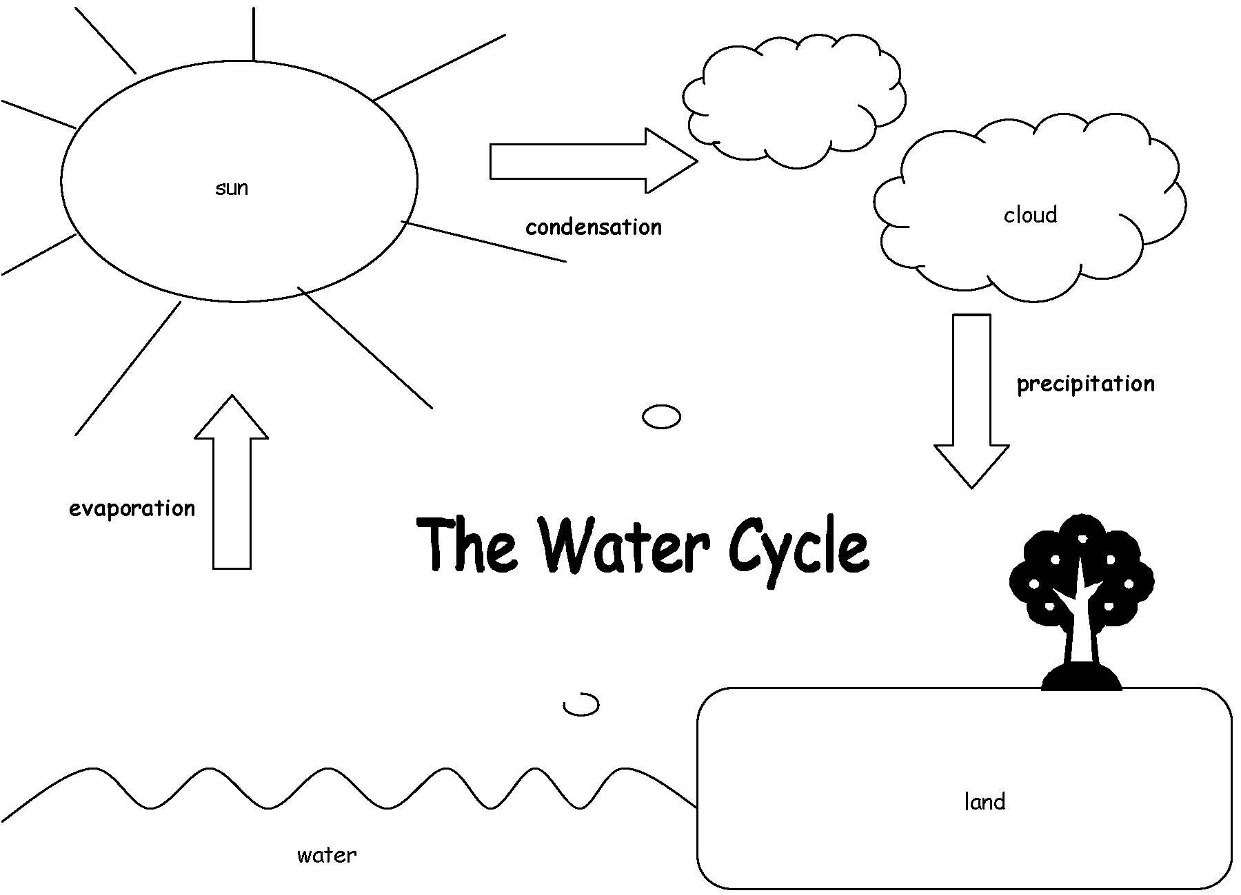 Water cycle clipart in black and white.