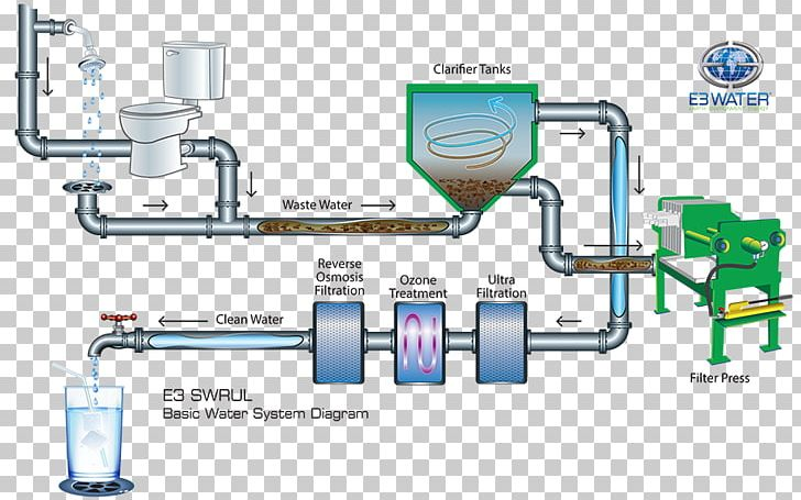 Drinking Water Water Supply Network Water Treatment Water.