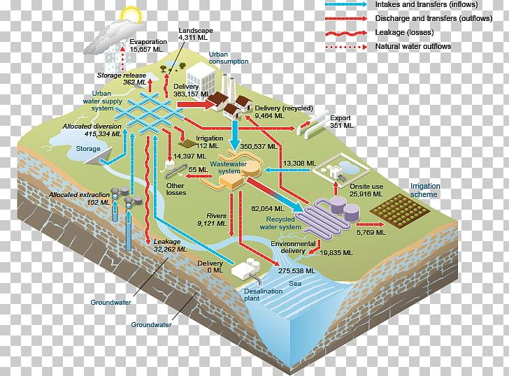 Water storage Streamflow Water supply network Surface water.