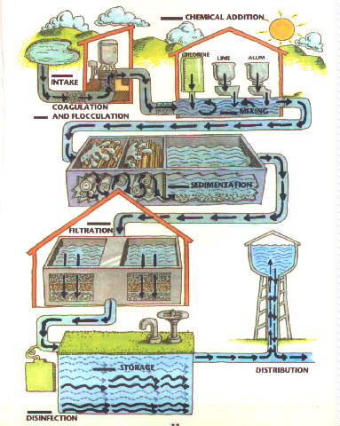 Water treatment plant clipart.