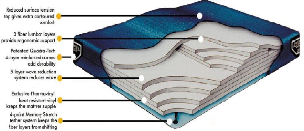 Waterbed Mattress Clip Art.