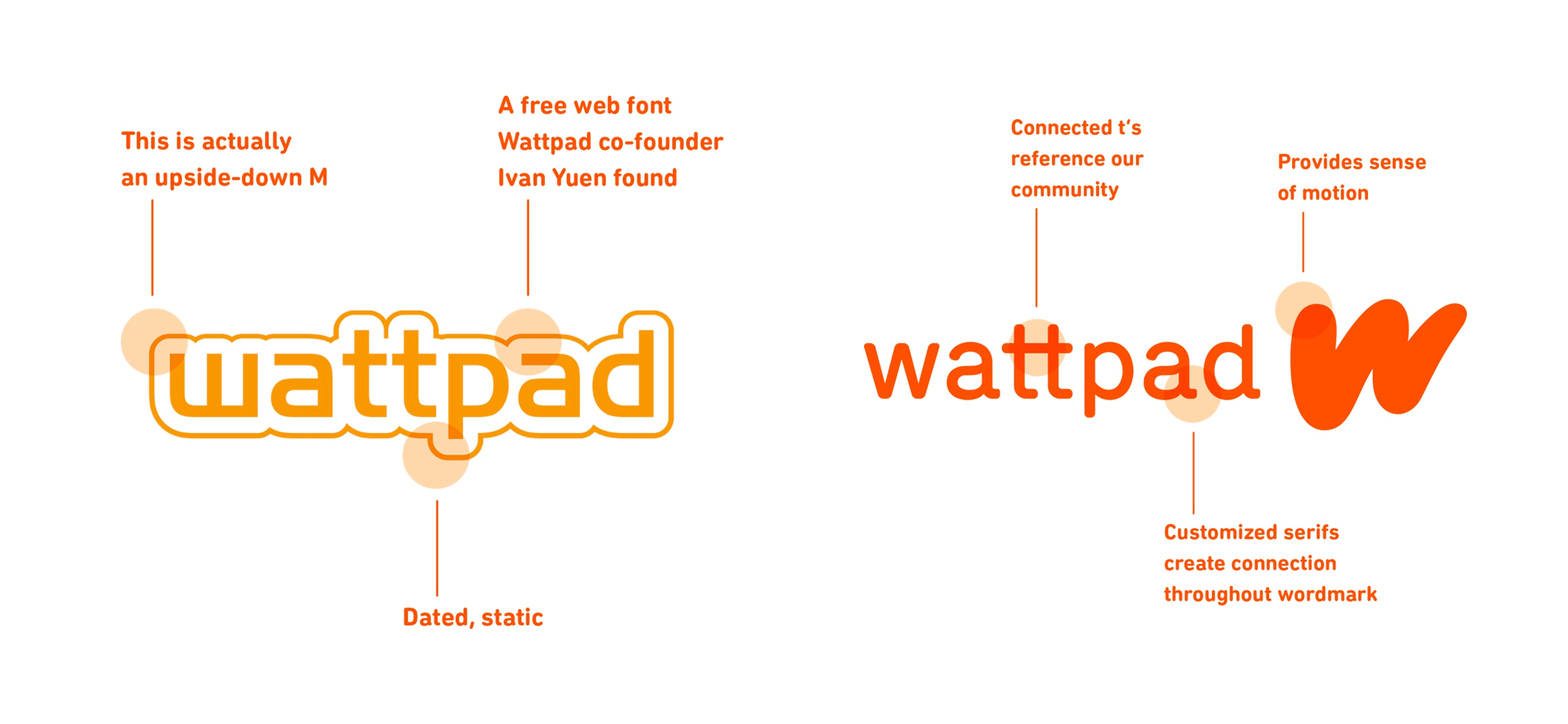 Brand New: New Logo and Identity for Wattpad.
