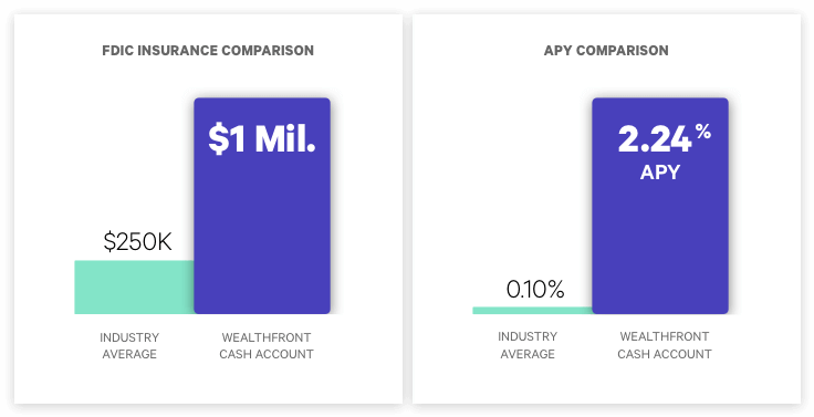 Introducing the Wealthfront Cash Account.