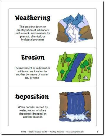 Weathering And Erosion Clipart.