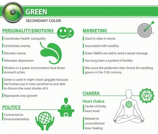 Psychology of Color: Green from webpagefx.com tjn.