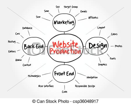 Vector Clip Art of Website production mind map flowchart business.