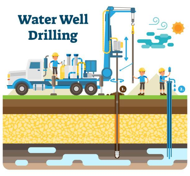 Water well drilling clipart 5 » Clipart Portal.