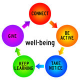 Wellbeing clipart.