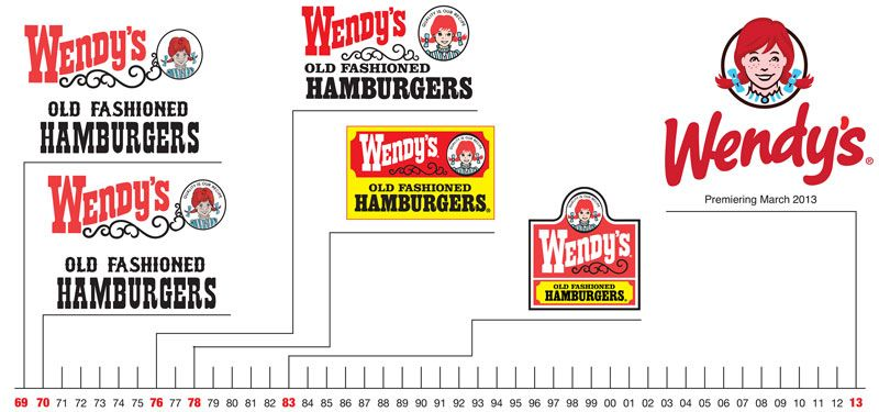 Wendy\'s logo evolution over time.