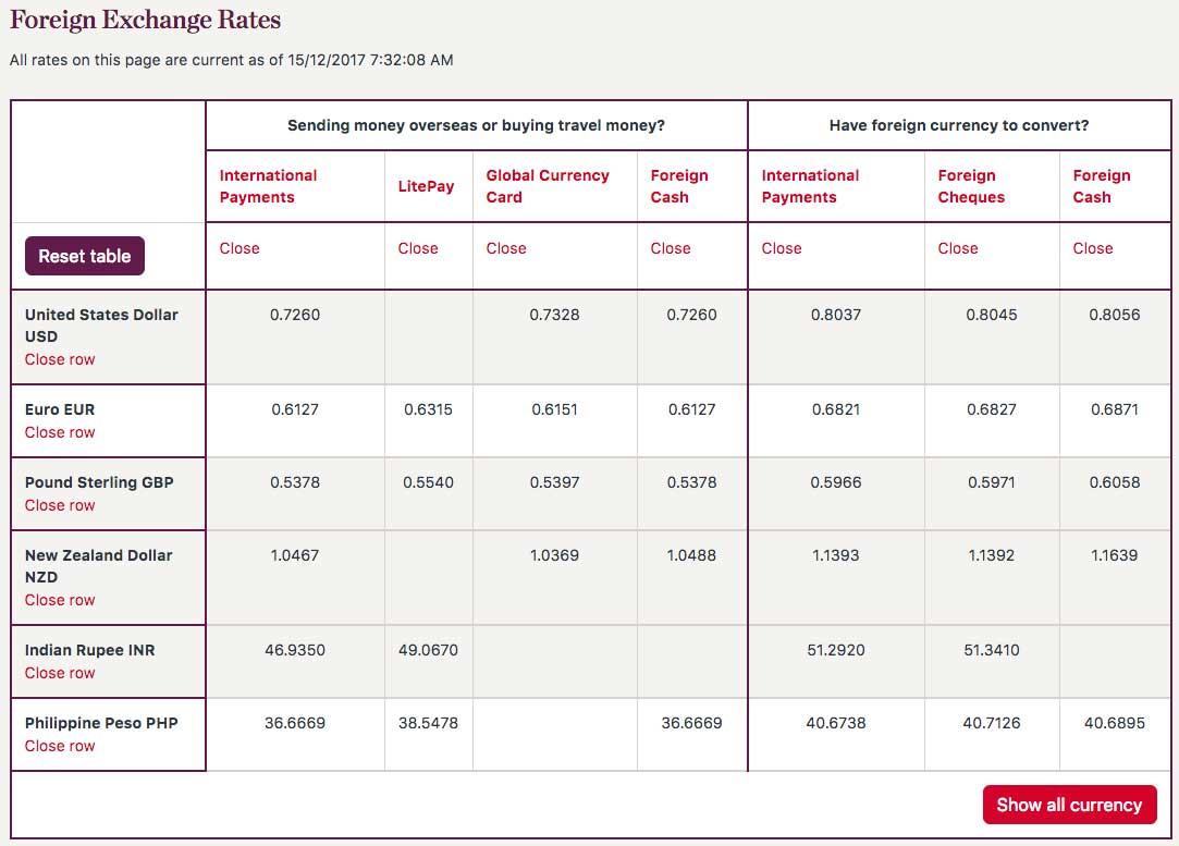 Westpac Exchange Rates.