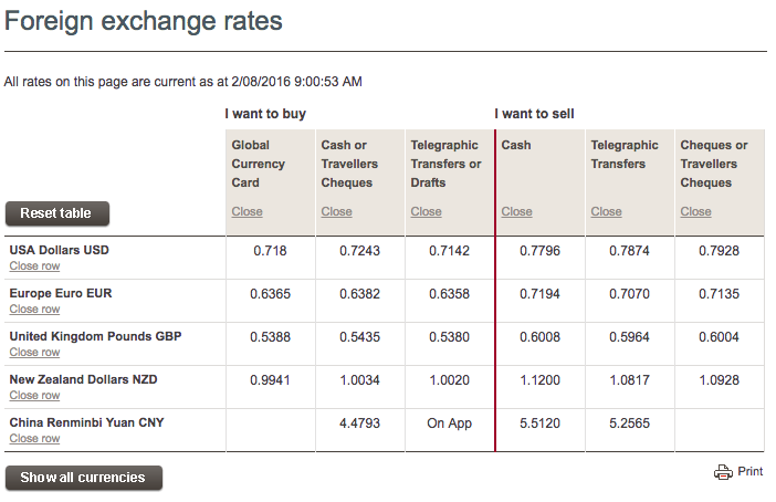 Westpac png foreign exchange rates 2 » PNG Image.