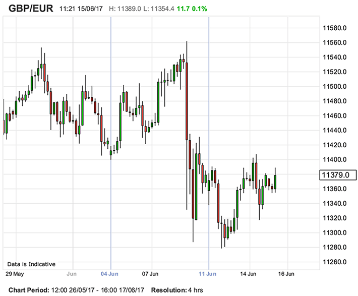 Pound to Euro Exchange Rate Recovery Forecast by Westpac Looks Spot.