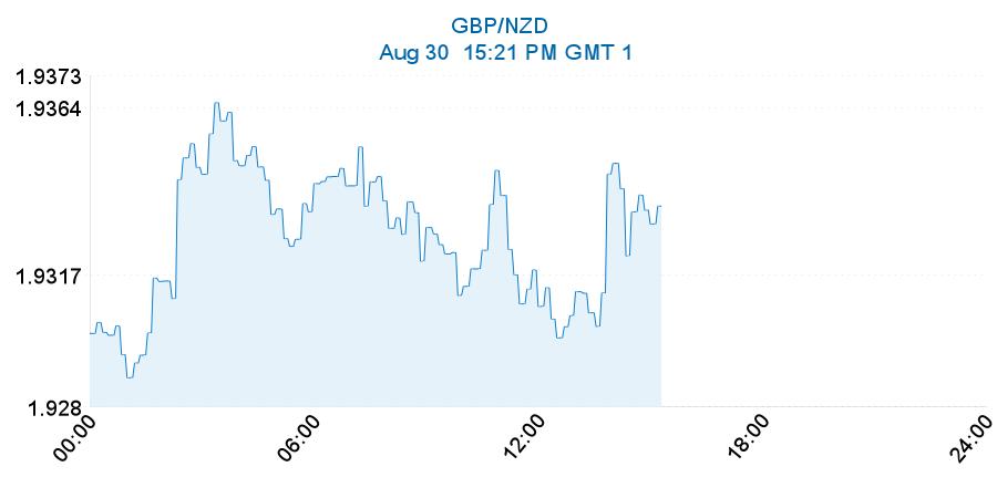 Westpac New Zealand Exchange rates Best exchange rate. :: rineehydgui.ml.