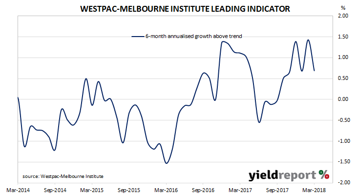 No rate rises in 2018 or 2019: Westpac • YieldReport.