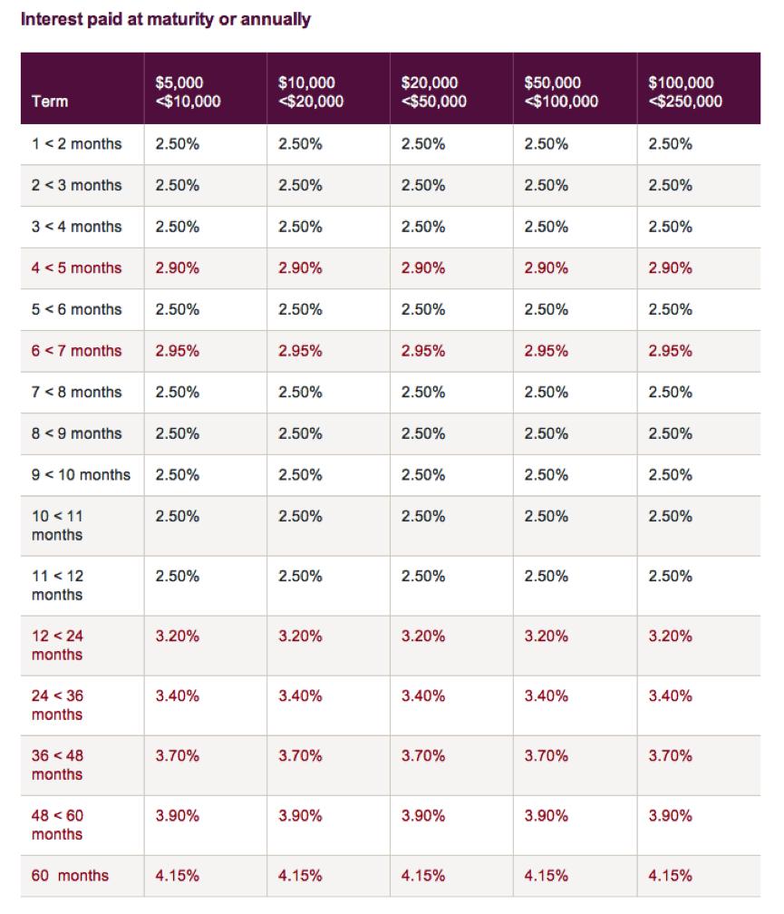 Bubble Watch #16: Risk Corruption « ROGER MONTGOMERY.