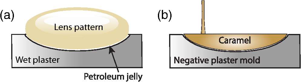 Cast terahertz lenses made of caramelized sucrose.